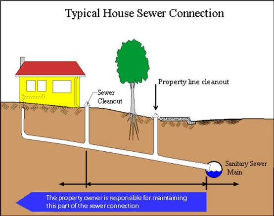 How Much Does Sewer Hookup Cost